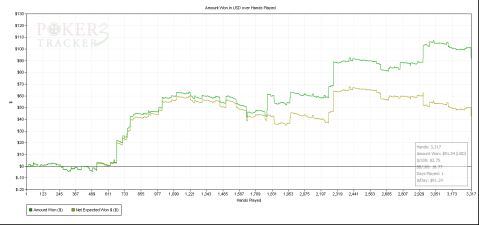 PokerTracker3 Graph
