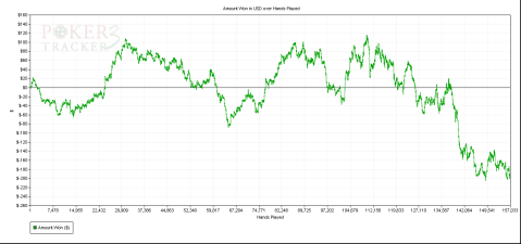PokerStars-Graph